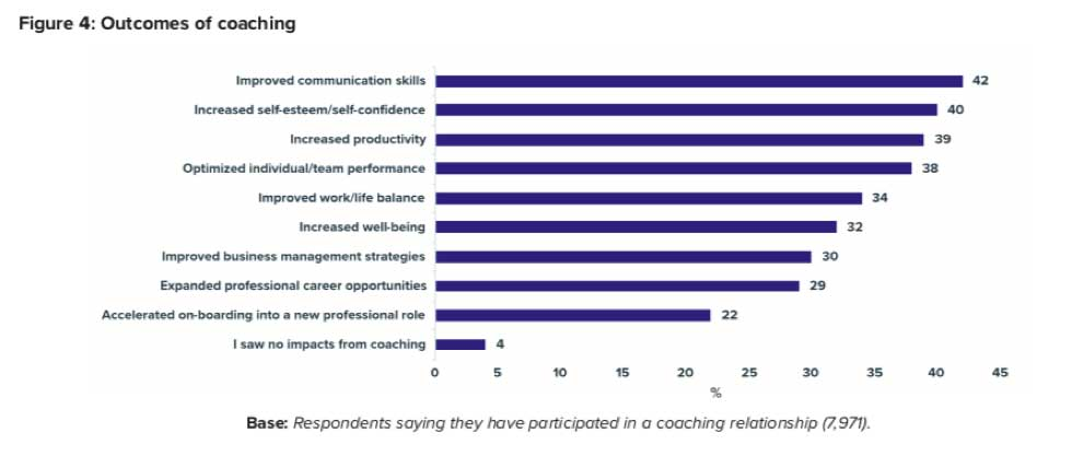 Graphic Coaching results